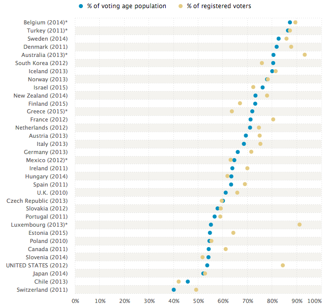 Voter Turnout Worldwide
