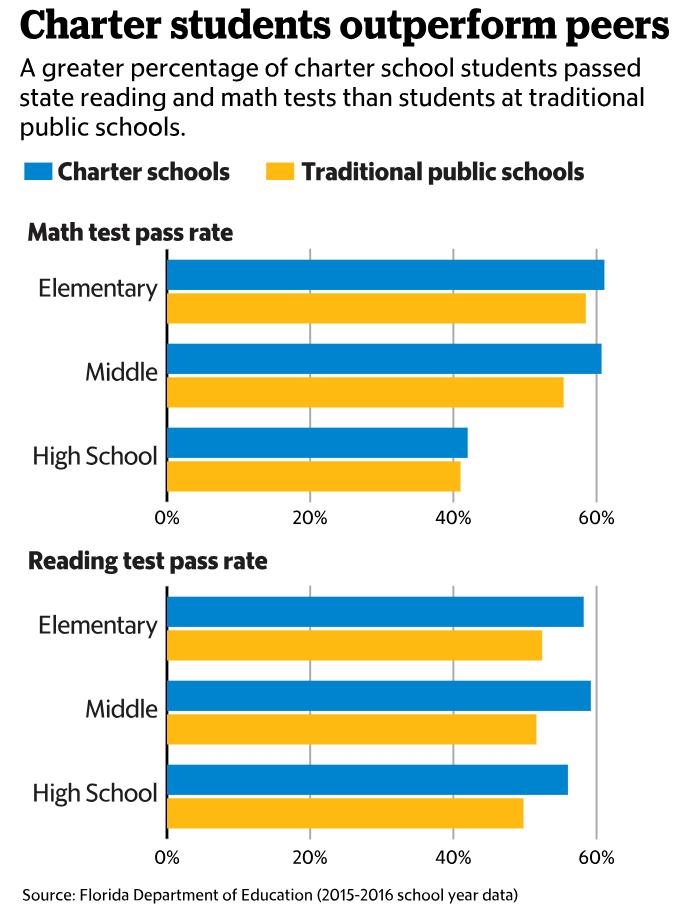 Florida Charter Schools vs Public
