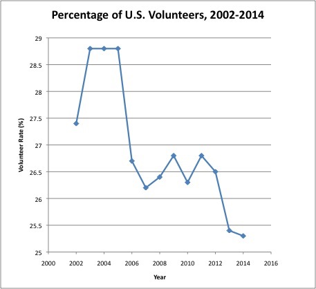 Graph Showing Volunteering in Decline